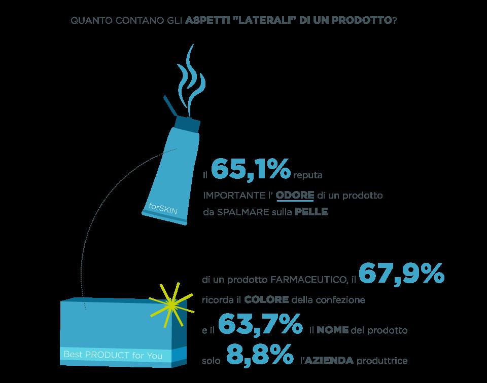 Infografica sulla farmacia: Il campione per la maggioranza reputa importante l'odore di un prodotto da spalmare sulla pelle, di un farmaco la prima cosa che si ricorda è il colore della confezione, poi il nome e poi l'azienda